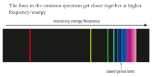 convergence limit emission spectrum get closer together at higher frequency energy