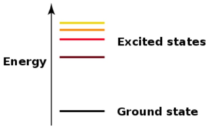 energy diagram level excited ground state chemistry