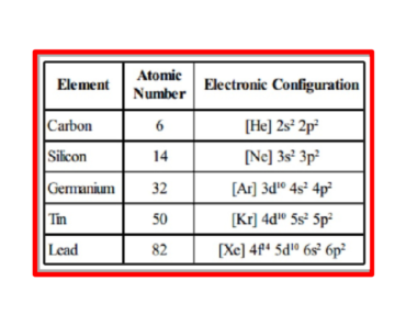 group 14 elements carbon silicon germanium tin lead electronic configuration atomic number 6