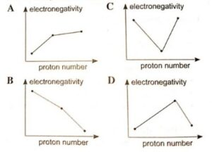 Which of the following graphs is correct for the variation of electronegativity with proton number for chlorine bromine and iodine