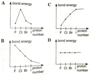 Which of the following graphs of bond energy against proton number for the Group VII elements is correct