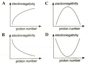 Which of the following graphs represents the variation of the electronegativity with proton number for the halogens F to I