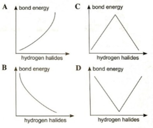 hich of the following graphs represents correctly the variation of the bond energy in the hydrides of the halogens H X
